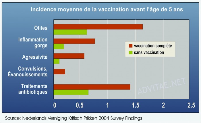 Graphique incidence moyenne vaccination aux Pays-Bas 2004